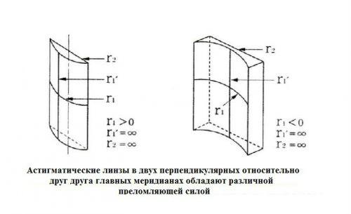 Цилиндрические линзы