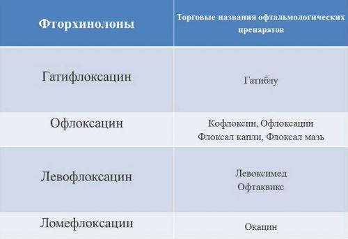 Аналоги Вигамокс