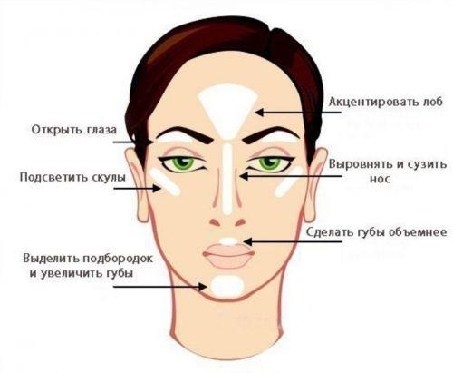 Зоны макияжа