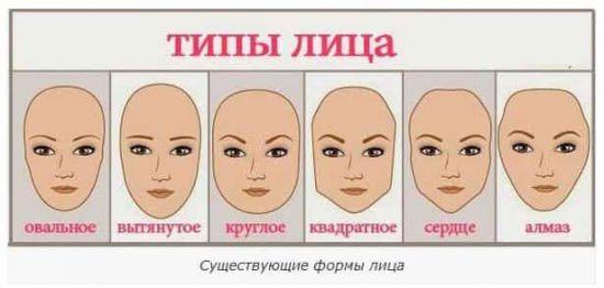 Формы лица и бровей