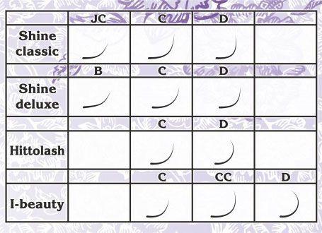 Разновидности ресниц Шайн