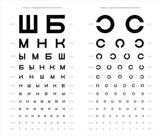 Таблицы проверки зрения
