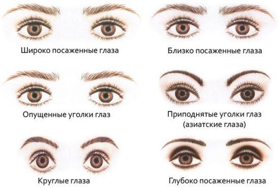 Расположение глаз