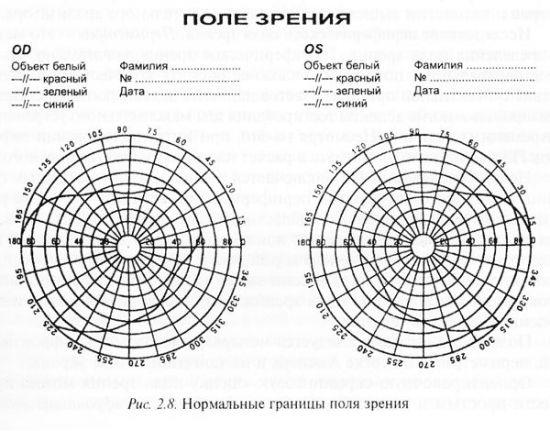 Таблица с границами поля зрения