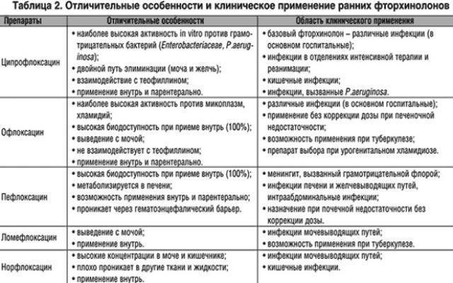 Таблица отличительных особенностей фторхинолонов