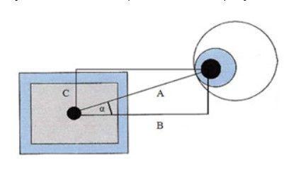 Угол взора между глазами и монитором