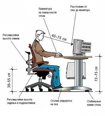 Параметры безопасной работы за компьютером