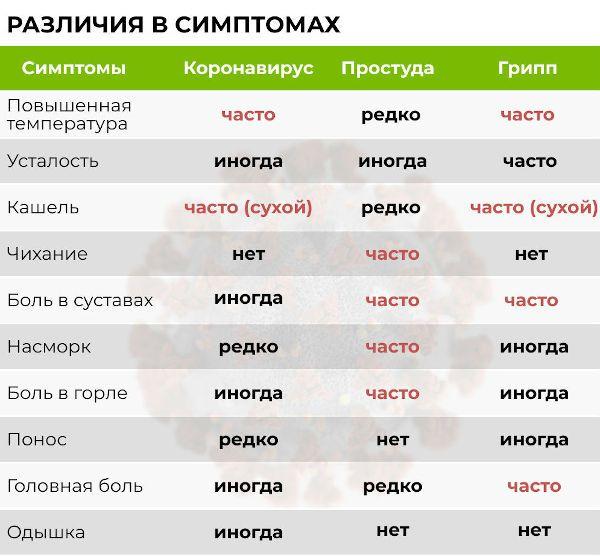 Симптомы коронавируса, простуды, гриппа